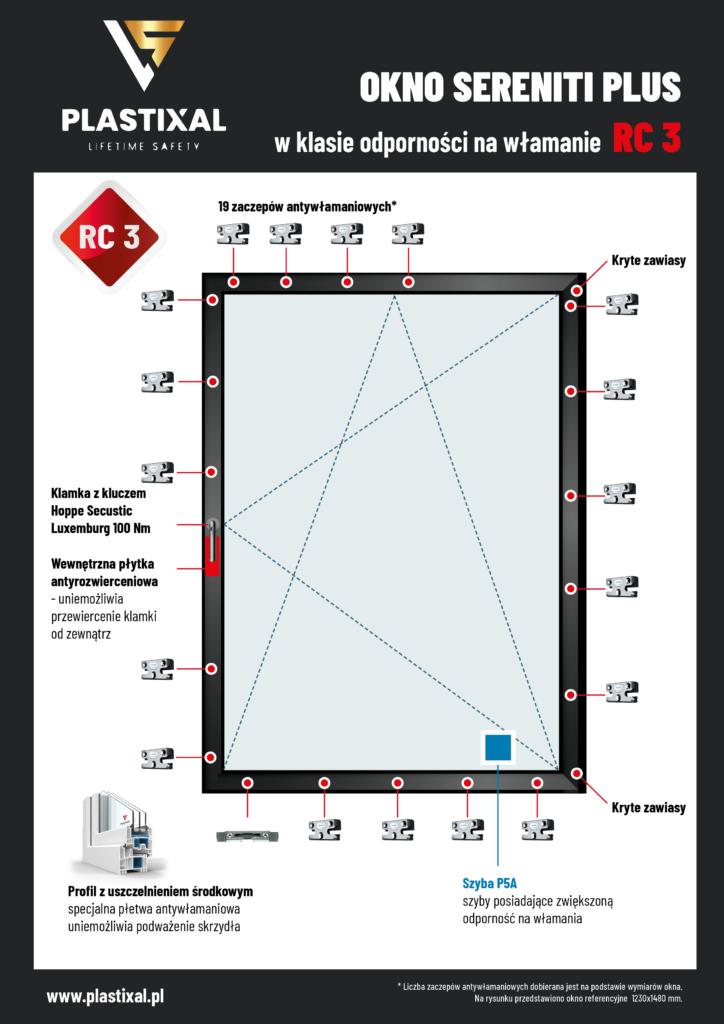 okno RC3 Sereniti Plus Plastixal